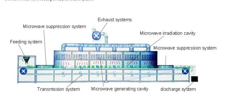 microwave dryer.jpg