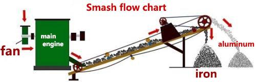 smash flow chart