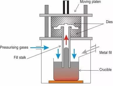 low pressure casting.JPG