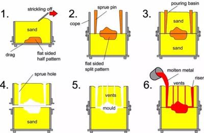 sand casting process.JPG