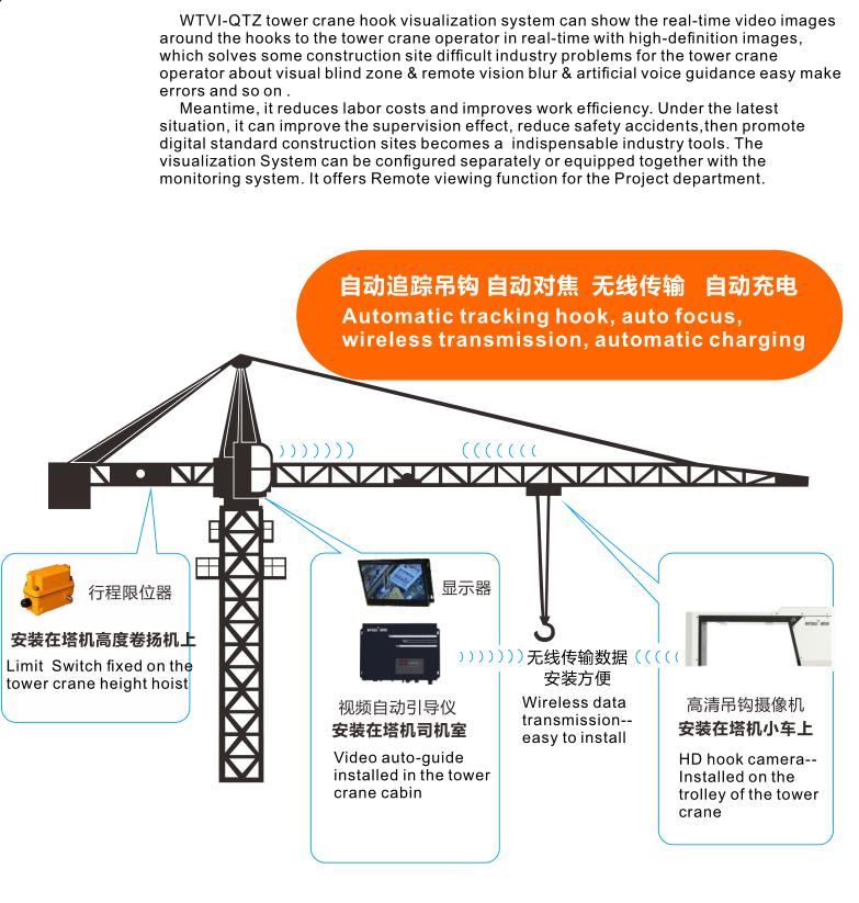 Tower crane hook visualization system.png