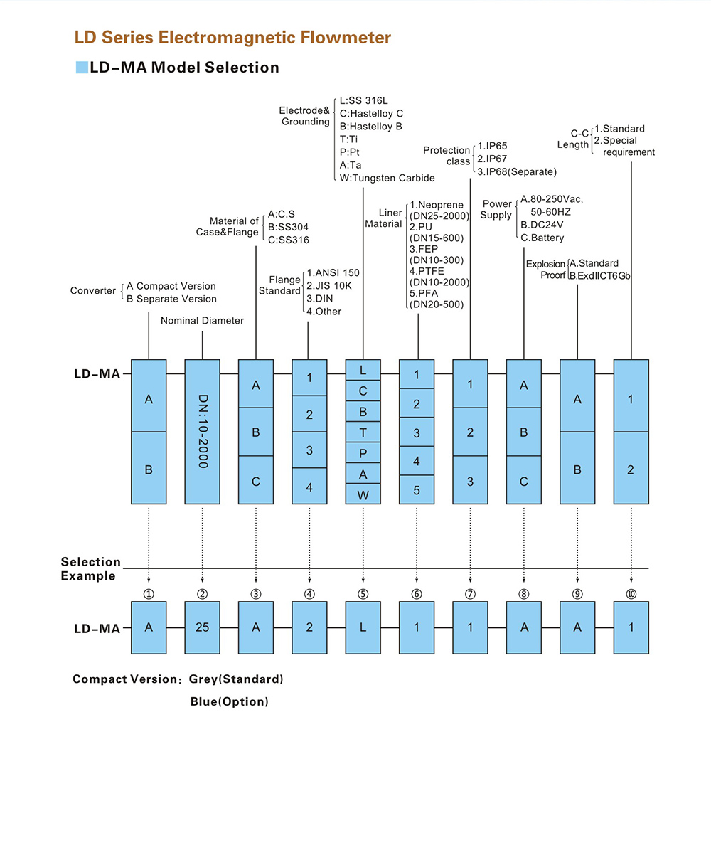 LD series electromagnetic flowmeter 2