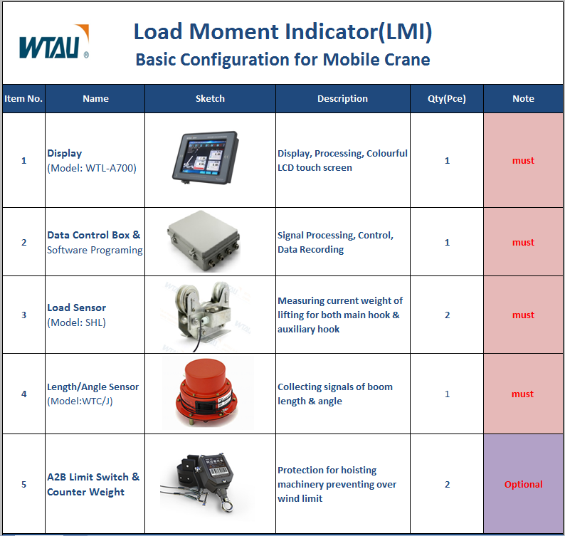 mobile crane LMI system  technical  solution.png